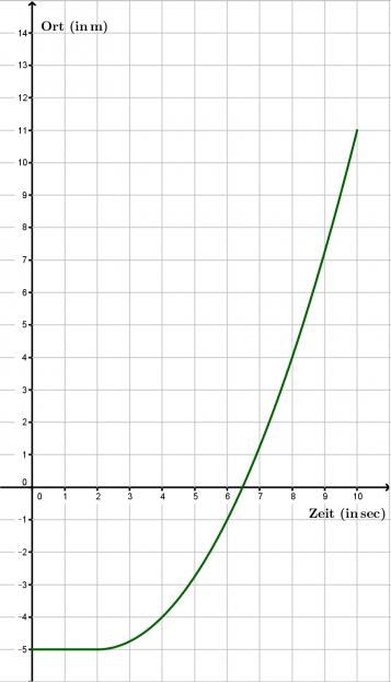 geschwindigkeit strecke berechnen