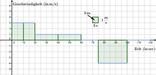 Aufgaben zur Kinematik (Bewegungslehre) - Lösungen – Schulphysikwiki
