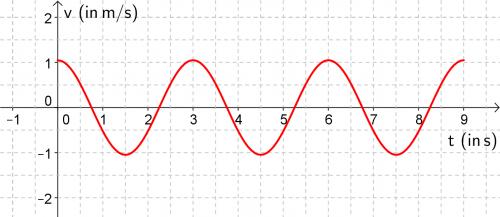 Aufgaben zu Schwingungen  Kurs 2015      Schulphysikwiki
