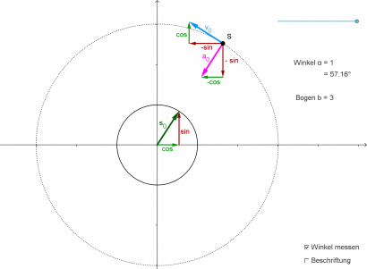 kinematik bahngeschwindigkeit und frequenz der kreisbewegung schulphysikwiki. Black Bedroom Furniture Sets. Home Design Ideas